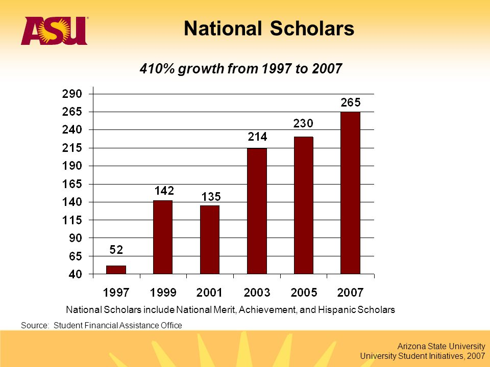 Arizona State University University Student Initiatives, 2007 National Scholars 410% growth from 1997 to 2007 National Scholars include National Merit