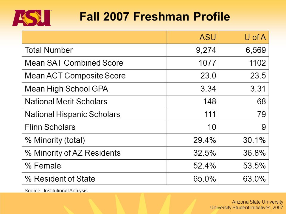 Arizona State University University Student Initiatives, 2007 ASUU of A Total Number9,2746,569 Mean SAT Combined Score10771102 Mean ACT Composite Scor