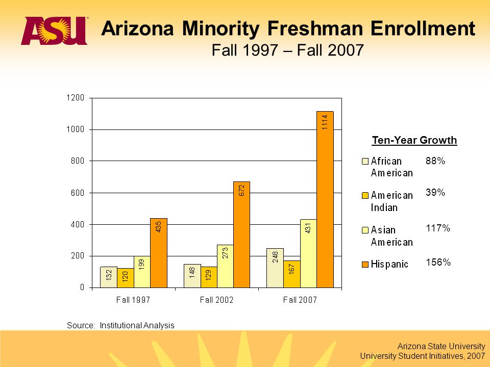 Arizona State University University Student Initiatives, 2007 88% 39% 117% 156% Source: Institutional Analysis Ten-Year Growth Arizona Minority Freshm