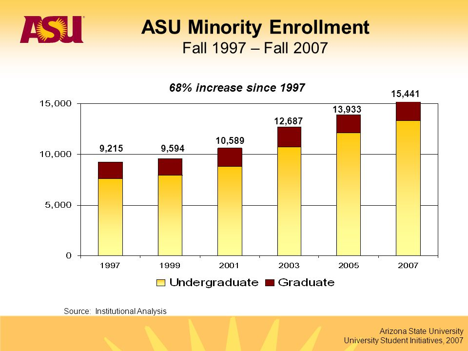 Arizona State University University Student Initiatives, 2007 9,594 10,589 12,687 13,933 15,441 68% increase since 1997 Source: Institutional Analysis