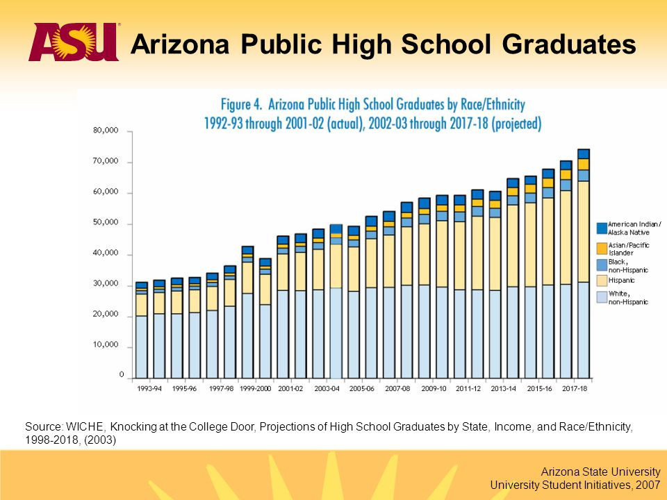 Arizona State University University Student Initiatives, 2007 351% growth from 2000 to 2007 Source: Institutional Analysis Polytechnic Campus Enrollment Fall 2000 – Fall 2007