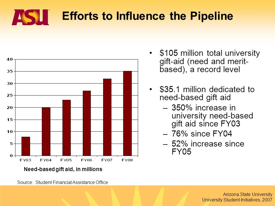 Arizona State University University Student Initiatives, 2007 76% increase in freshmen since 1997 36% increase in freshmen since 2002 Source: Institutional Analysis New Undergraduate Enrollment Fall 1997 – Fall 2007