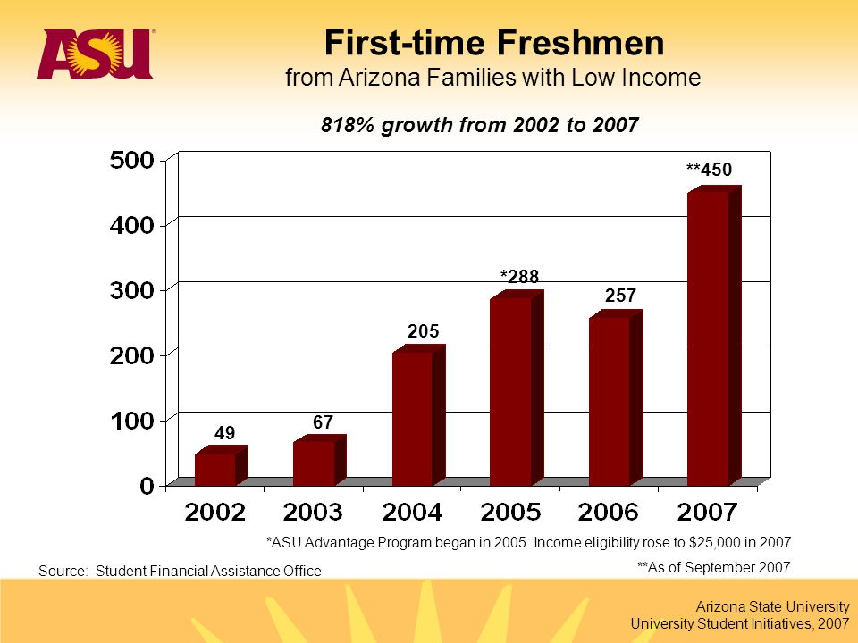 Arizona State University University Student Initiatives, 2007 46% growth from 02-03 to 06-07 Source: Student Financial Assistance Office First Time Freshman Pell Grant Recipients