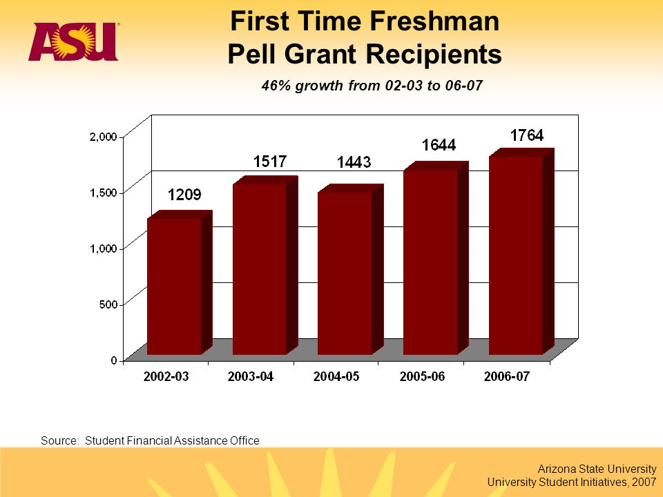 Arizona State University University Student Initiatives, 2007 46% growth from 02-03 to 06-07 Source: Student Financial Assistance Office First Time Fr