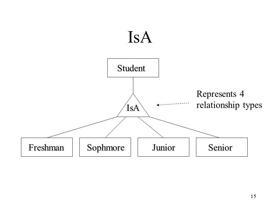 15 IsA FreshmanSophmoreJuniorSenior Student IsA Represents 4 relationship types