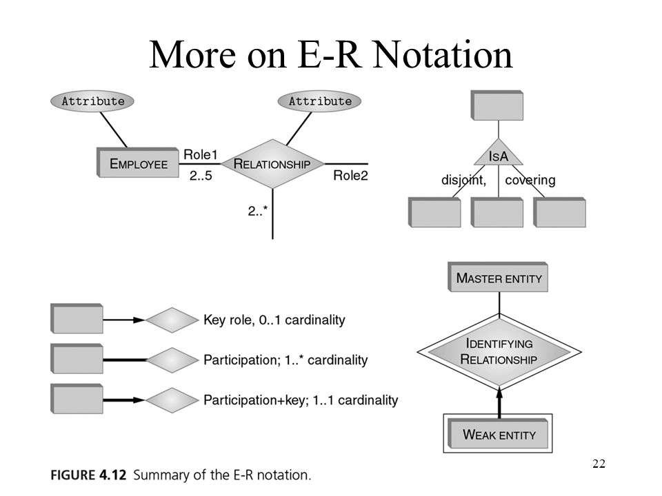 22 More on E-R Notation