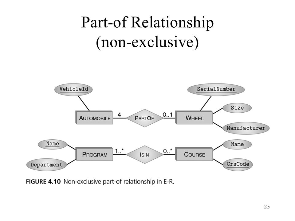 25 Part-of Relationship (non-exclusive)