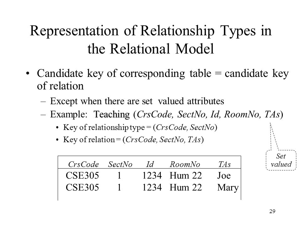 29 Representation of Relationship Types in the Relational Model Candidate key of corresponding table = candidate key of relation –Except when there ar