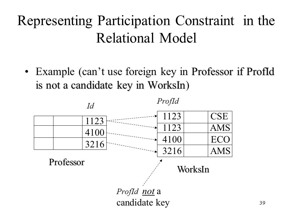 39 Representing Participation Constraint in the Relational Model Professor if ProfId is not a candidate key in WorksInExample (can't use foreign key i
