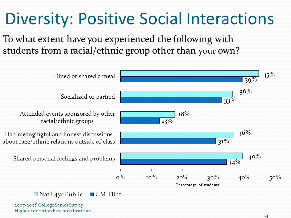 2007-2008 College Senior Survey Higher Education Research Institute 14 Diversity: Positive Social Interactions To what extent have you experienced the following with students from a racial/ethnic group other than your own?