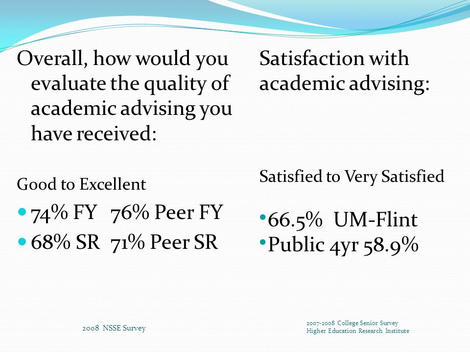 Overall, how would you evaluate the quality of academic advising you have received: Good to Excellent 74% FY 76% Peer FY 68% SR 71% Peer SR 2008 NSSE Survey 2007-2008 College Senior Survey Higher Education Research Institute Satisfaction with academic advising: Satisfied to Very Satisfied 66.5% UM-Flint Public 4yr 58.9%