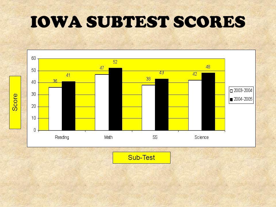 IOWA SUBTEST SCORES Sub-Test Score
