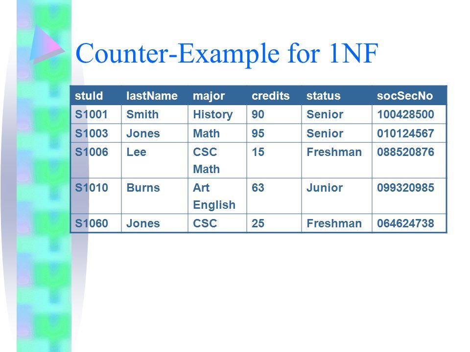 Counter-Example for 1NF stuIdlastNamemajorcreditsstatussocSecNo S1001SmithHistory90Senior100428500 S1003JonesMath95Senior010124567 S1006LeeCSC Math 15Freshman088520876 S1010BurnsArt English 63Junior099320985 S1060JonesCSC25Freshman064624738