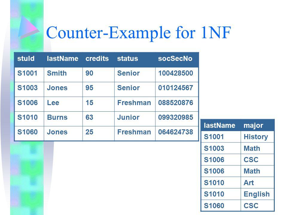 Counter-Example for 1NF stuIdlastNamecreditsstatussocSecNo S1001Smith90Senior100428500 S1003Jones95Senior010124567 S1006Lee15Freshman088520876 S1010Burns63Junior099320985 S1060Jones25Freshman064624738 lastNamemajor S1001History S1003Math S1006CSC S1006Math S1010Art S1010English S1060CSC