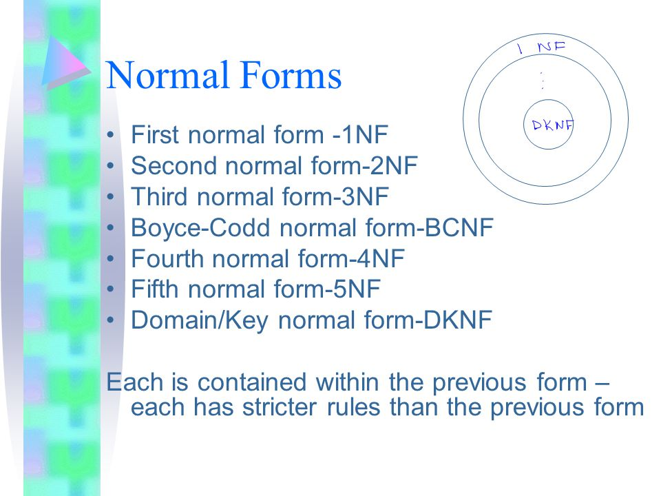 Normal Forms First normal form -1NF Second normal form-2NF Third normal form-3NF Boyce-Codd normal form-BCNF Fourth normal form-4NF Fifth normal form-5NF Domain/Key normal form-DKNF Each is contained within the previous form – each has stricter rules than the previous form