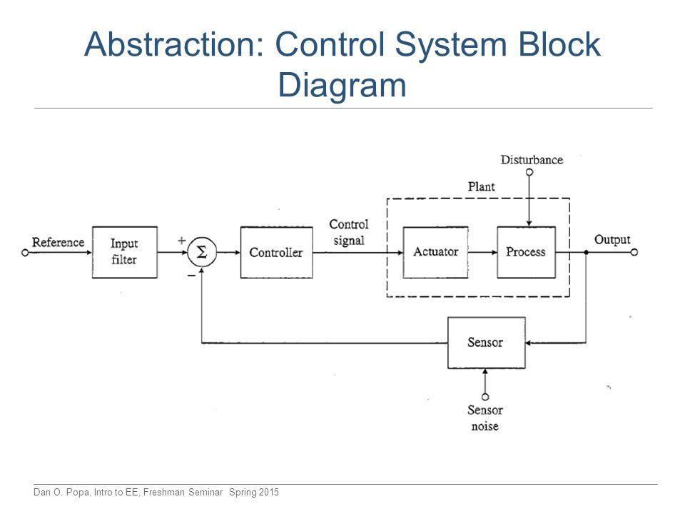 Dan O. Popa, Intro to EE, Freshman Seminar Spring 2015 Abstraction: Control System Block Diagram