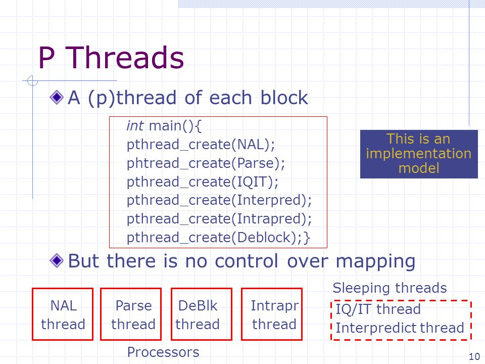 10 P Threads A (p)thread of each block But there is no control over mapping  int main(){  pthread_create(NAL);  phtread_create(Parse);  pthread_create(IQIT);  pthread_create(Interpred);  pthread_create(Intrapred);  pthread_create(Deblock);} Processors NAL thread Parse thread DeBlk thread Intrapr thread IQ/IT thread Interpredict thread Sleeping threads This is an implementation model