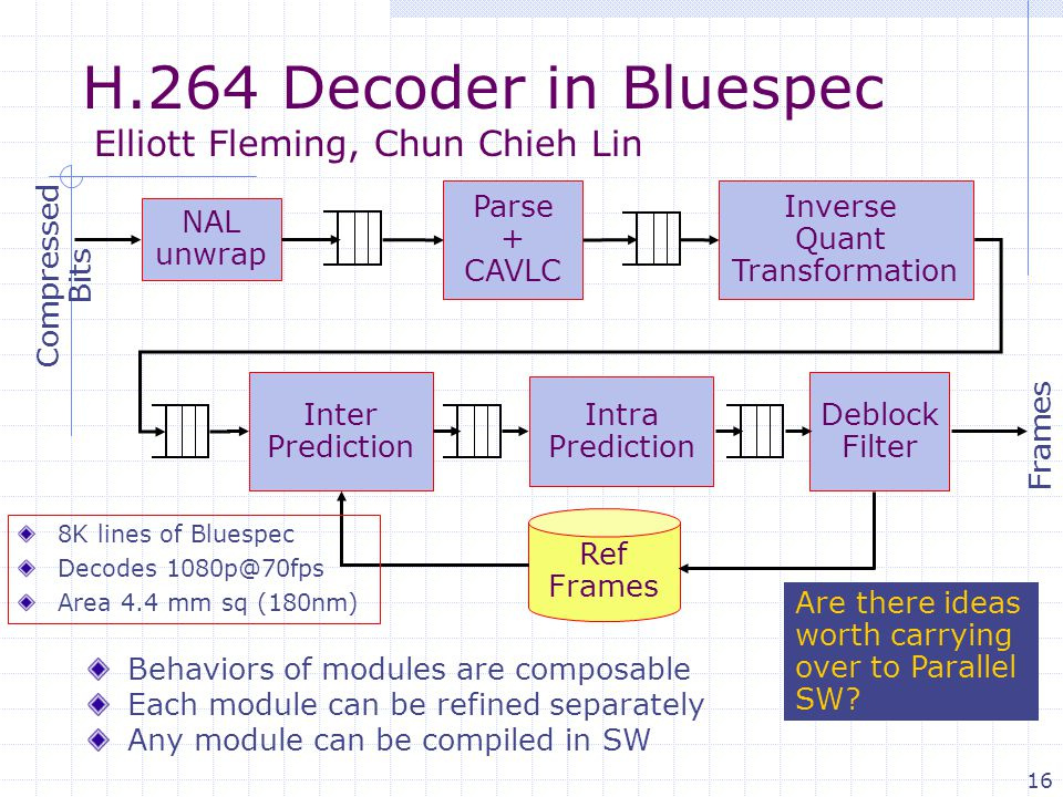 16 H.264 Decoder in Bluespec Elliott Fleming, Chun Chieh Lin NAL unwrap Parse + CAVLC Inverse Quant Transformation Deblock Filter Intra Prediction Inter Prediction Ref Frames Compressed Bits Frames Behaviors of modules are composable Each module can be refined separately Any module can be compiled in SW Are there ideas worth carrying over to Parallel SW.