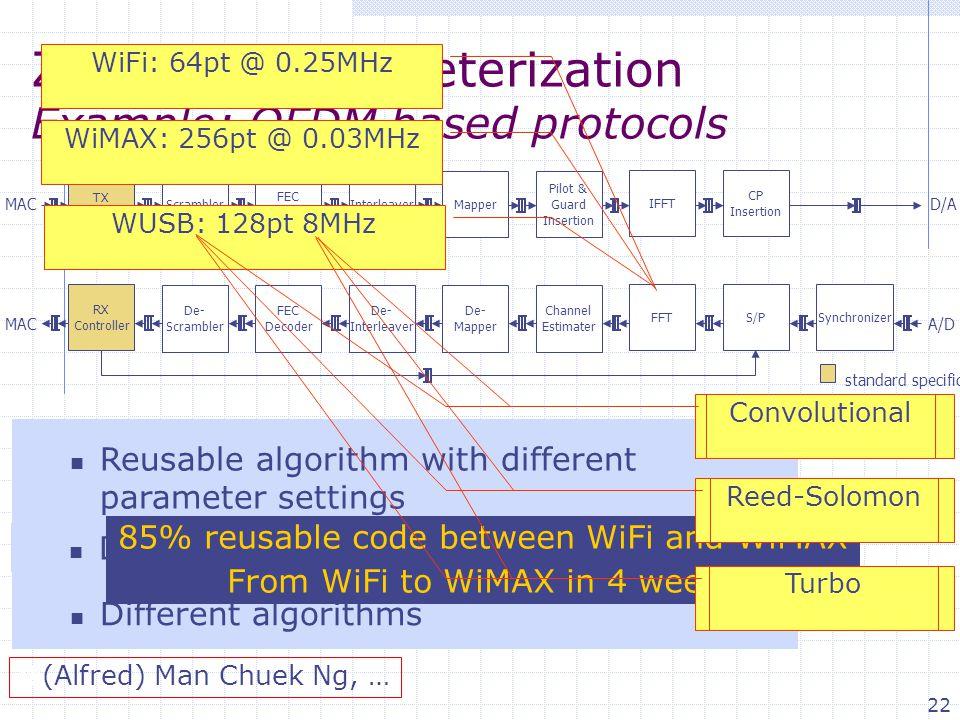 22 Zero cost parameterization Example: OFDM based protocols MAC standard specific potential reuse Scrambler FEC Encoder InterleaverMapper Pilot & Guar