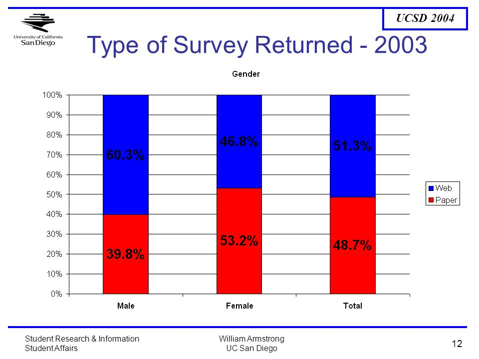 UCSD 2004 Student Research & Information Student Affairs William Armstrong UC San Diego 12 Type of Survey Returned - 2003
