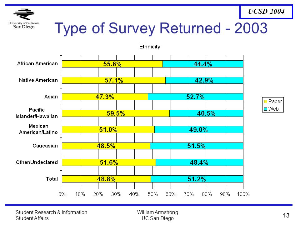 UCSD 2004 Student Research & Information Student Affairs William Armstrong UC San Diego 13 Type of Survey Returned - 2003
