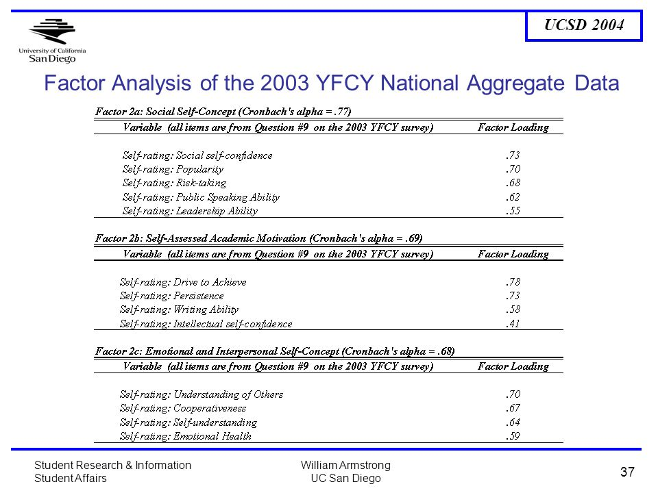UCSD 2004 Student Research & Information Student Affairs William Armstrong UC San Diego 37 Factor Analysis of the 2003 YFCY National Aggregate Data