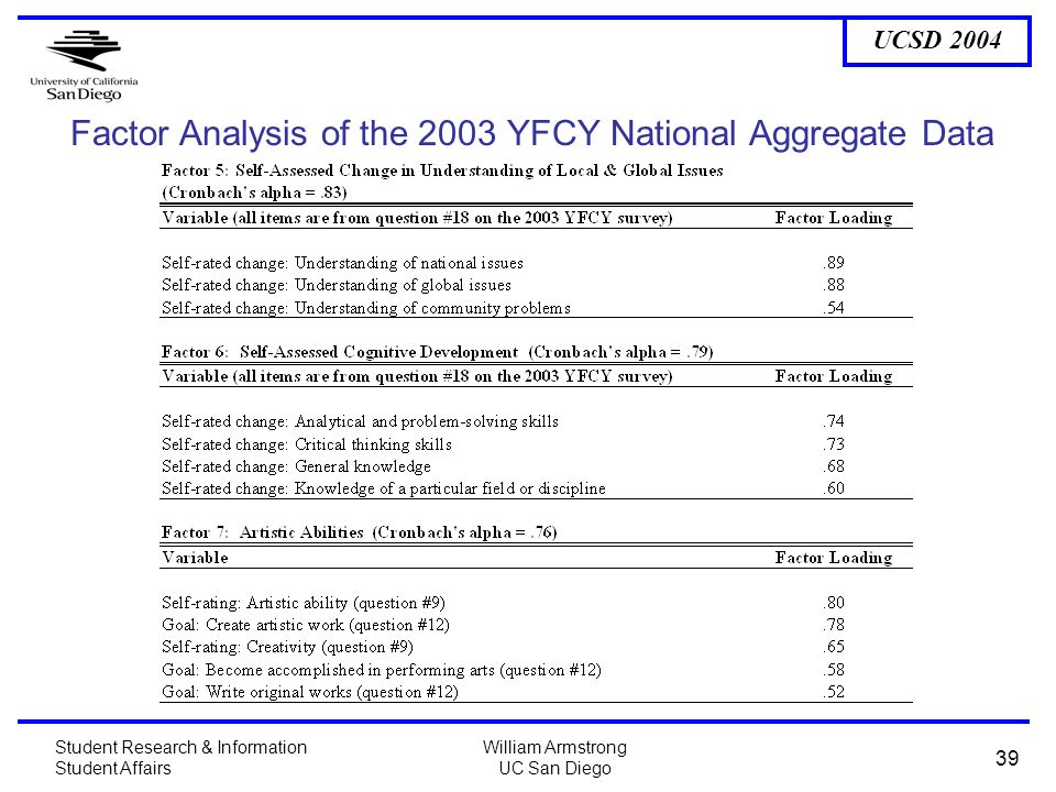 UCSD 2004 Student Research & Information Student Affairs William Armstrong UC San Diego 39 Factor Analysis of the 2003 YFCY National Aggregate Data