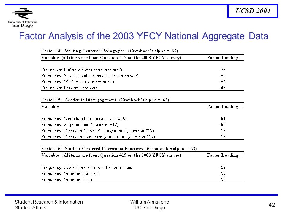 UCSD 2004 Student Research & Information Student Affairs William Armstrong UC San Diego 42 Factor Analysis of the 2003 YFCY National Aggregate Data