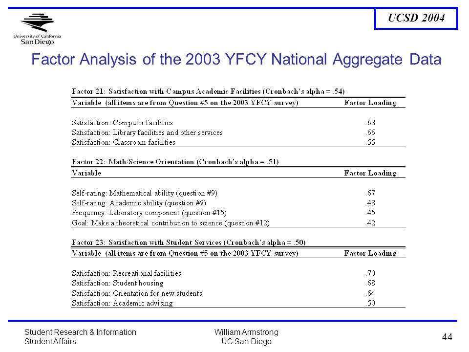 UCSD 2004 Student Research & Information Student Affairs William Armstrong UC San Diego 44 Factor Analysis of the 2003 YFCY National Aggregate Data
