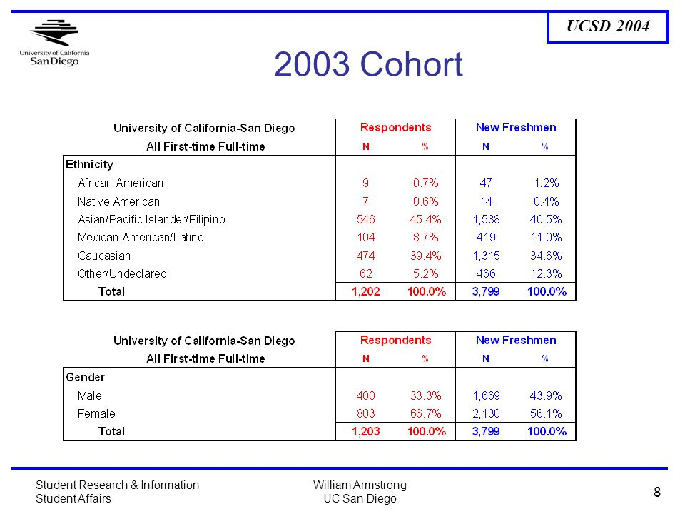 UCSD 2004 Student Research & Information Student Affairs William Armstrong UC San Diego 8 2003 Cohort