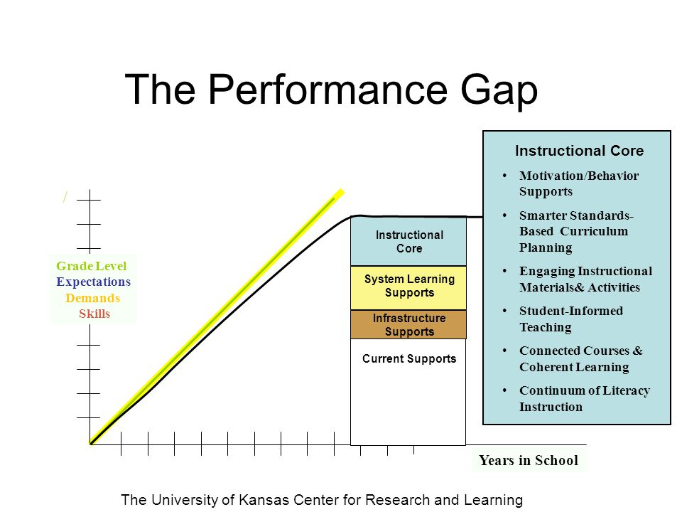 The Performance Gap / Grade Level Expectations Demands Skills Instructional Core System Learning Supports Infrastructure Supports Current Supports Progress Monitoring Data-Based Decision Making Problem-Solving Instructional Coaching Professional Learning System Learning Supports Years in School The University of Kansas Center for Research and Learning