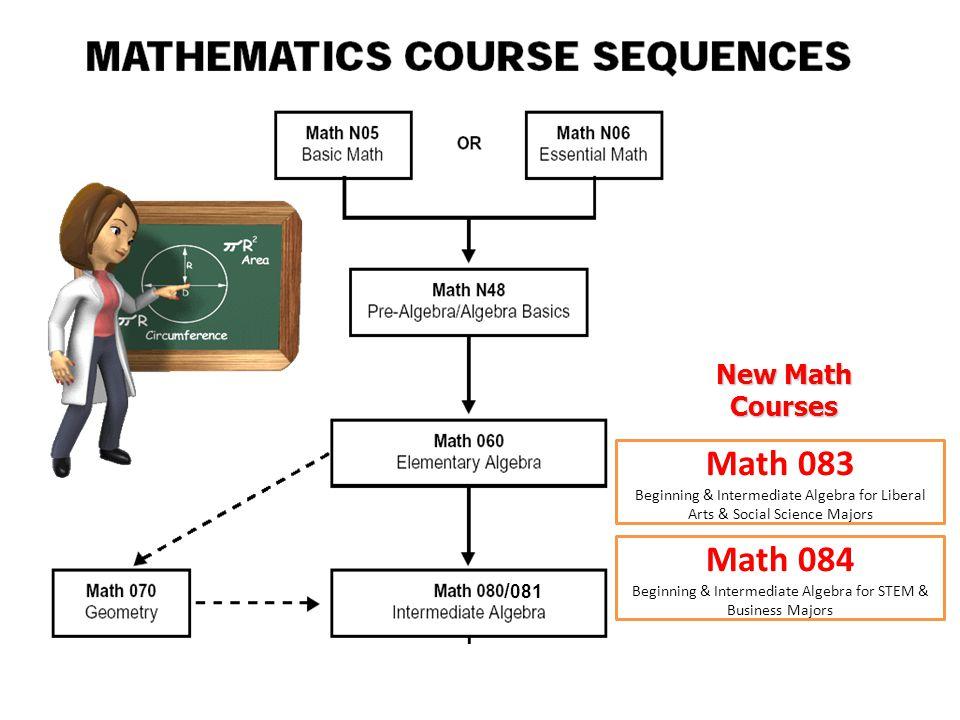 / 081 New Math Courses Math 083 Beginning & Intermediate Algebra for Liberal Arts & Social Science Majors Math 084 Beginning & Intermediate Algebra for STEM & Business Majors
