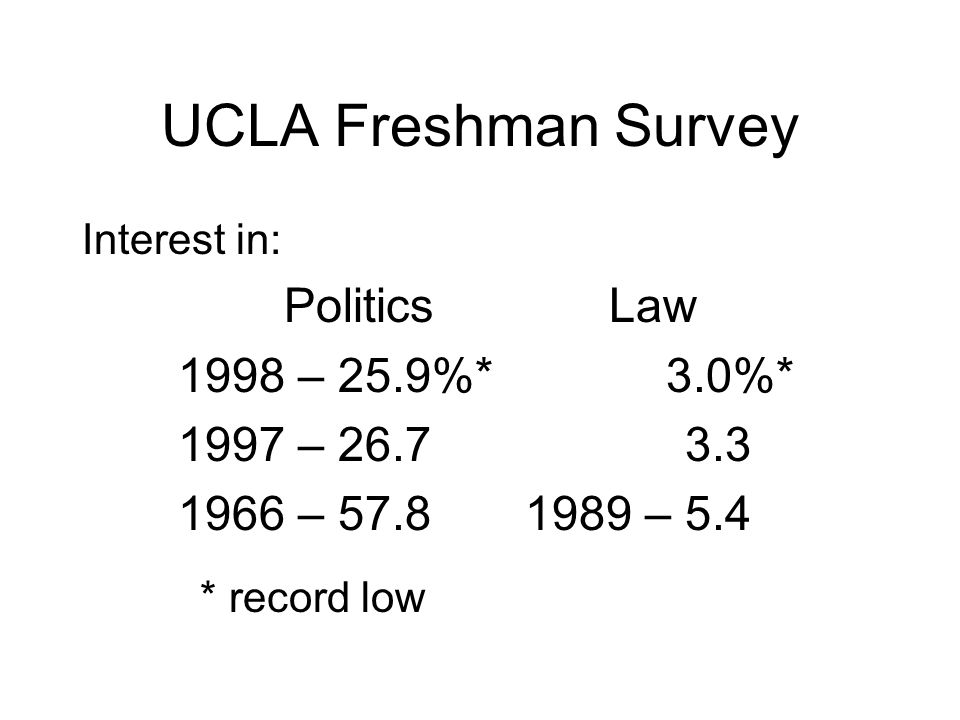 UCLA Freshman Survey Interest in: Politics Law 1998 – 25.9%* 3.0%* 1997 – 26.7 3.3 1966 – 57.8 1989 – 5.4 * record low