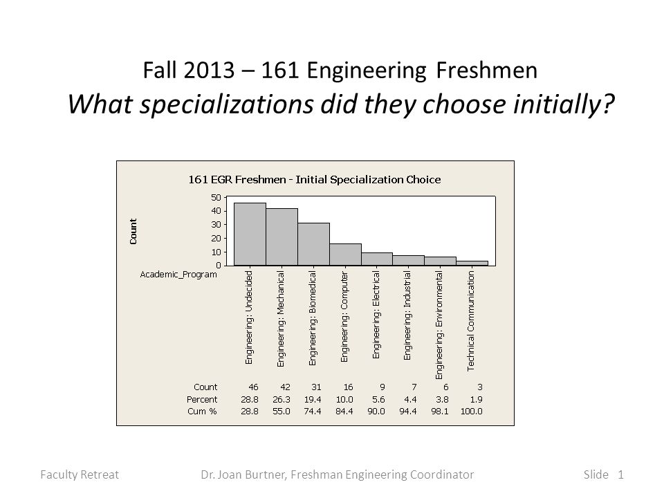 Fall 2013 – 161 Engineering Freshmen What specializations did they choose initially.