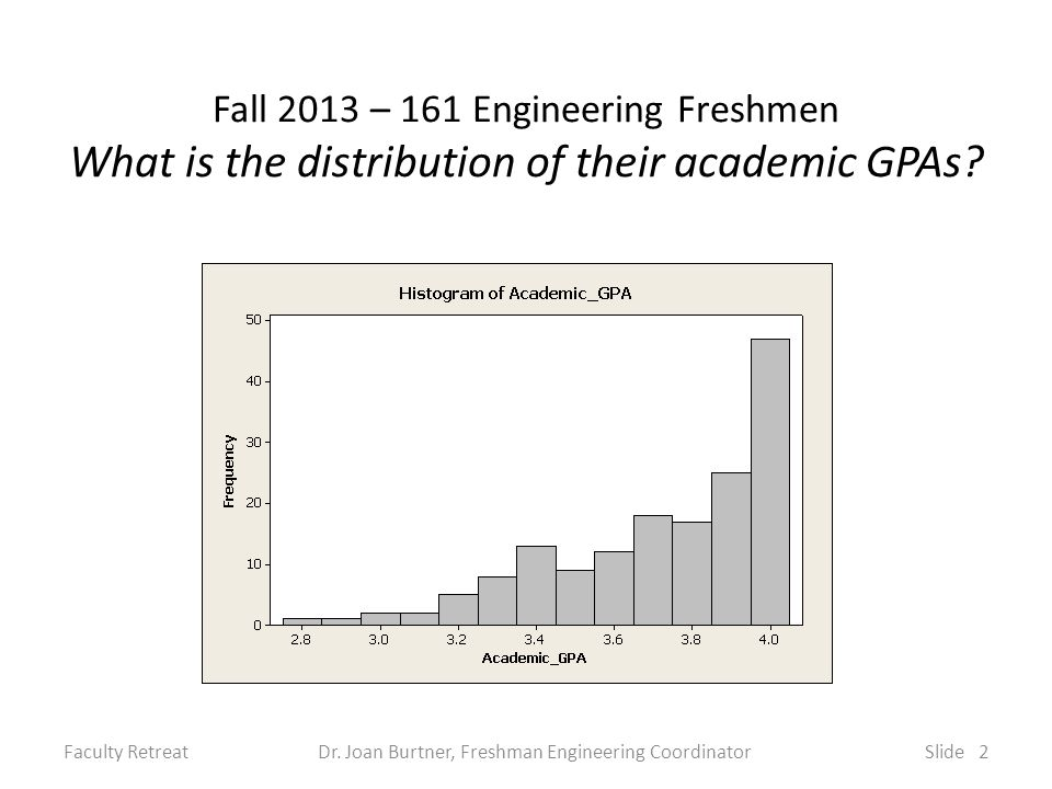 Fall 2013 – 161 Engineering Freshmen What is the distribution of their academic GPAs.
