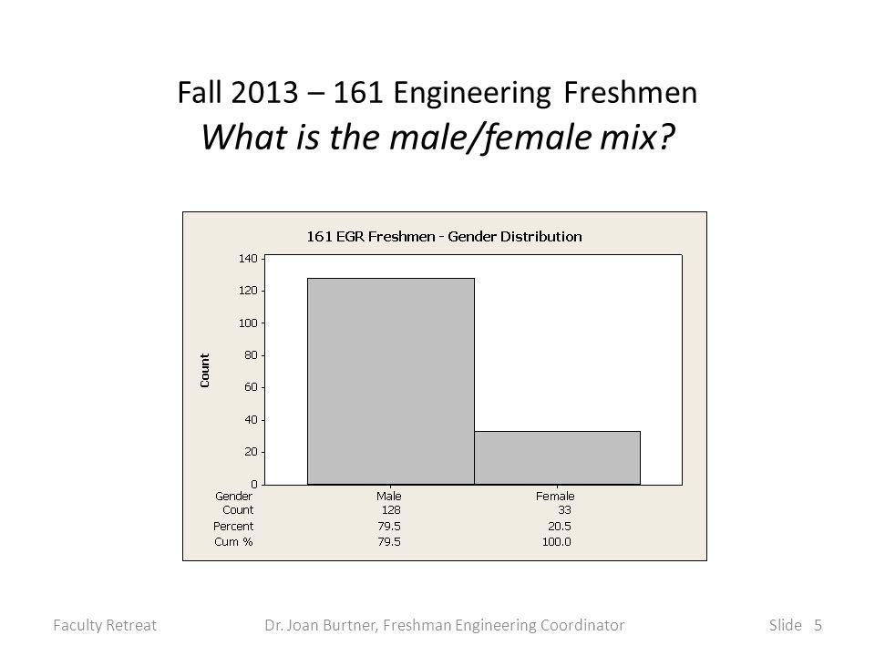 Fall 2013 – 161 Engineering Freshmen More Facts/Statistics Test Scores SATM average ~ 630 SATV average ~ 590 Engineering Honors (EGR 101) – 21 students Mercer Service Scholars (HON 105) – 9 students Athletes Men's Lacrosse (6) Women's Lacrosse (3) Football (10) Cross Country (1) Men's Soccer (2) Women's Soccer (1) Faculty RetreatDr.