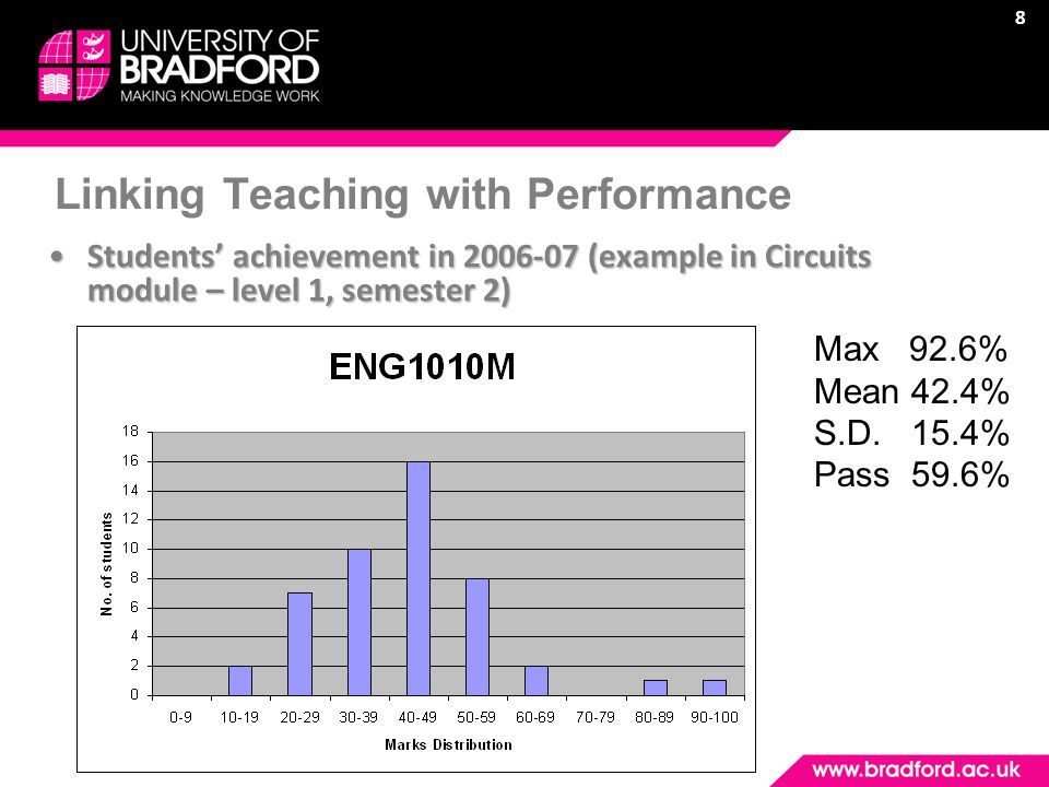 8 Linking Teaching with Performance Students' achievement in 2006-07 (example in Circuits module – level 1, semester 2)Students' achievement in 2006-07 (example in Circuits module – level 1, semester 2) Max 92.6% Mean 42.4% S.D.