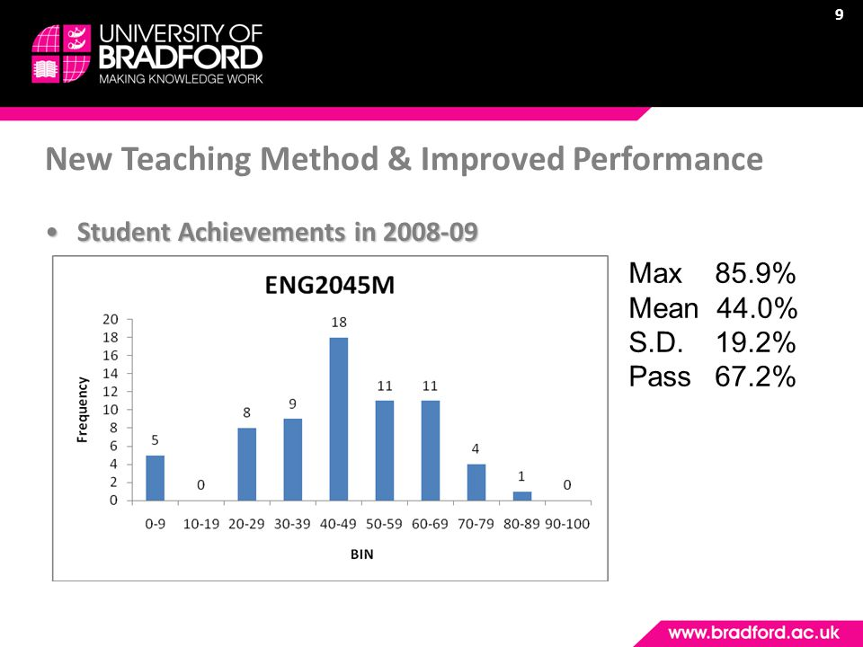 9 Student Achievements in 2008-09Student Achievements in 2008-09 New Teaching Method & Improved Performance Max 85.9% Mean 44.0% S.D.19.2% Pass67.2%