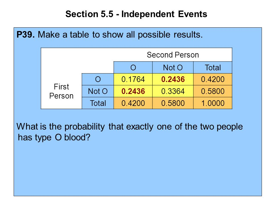 Section 5.5 - Independent Events P39. Make a table to show all possible results. What is the probability that exactly one of the two people has type O