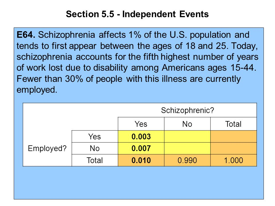 Section 5.5 - Independent Events E64. Schizophrenia affects 1% of the U.S. population and tends to first appear between the ages of 18 and 25. Today,