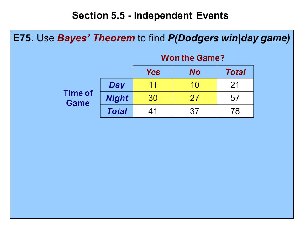 Section 5.5 - Independent Events E75. Use Bayes' Theorem to find P(Dodgers win|day game) Won the Game? YesNoTotal Time of Game Day111021 Night302757 T
