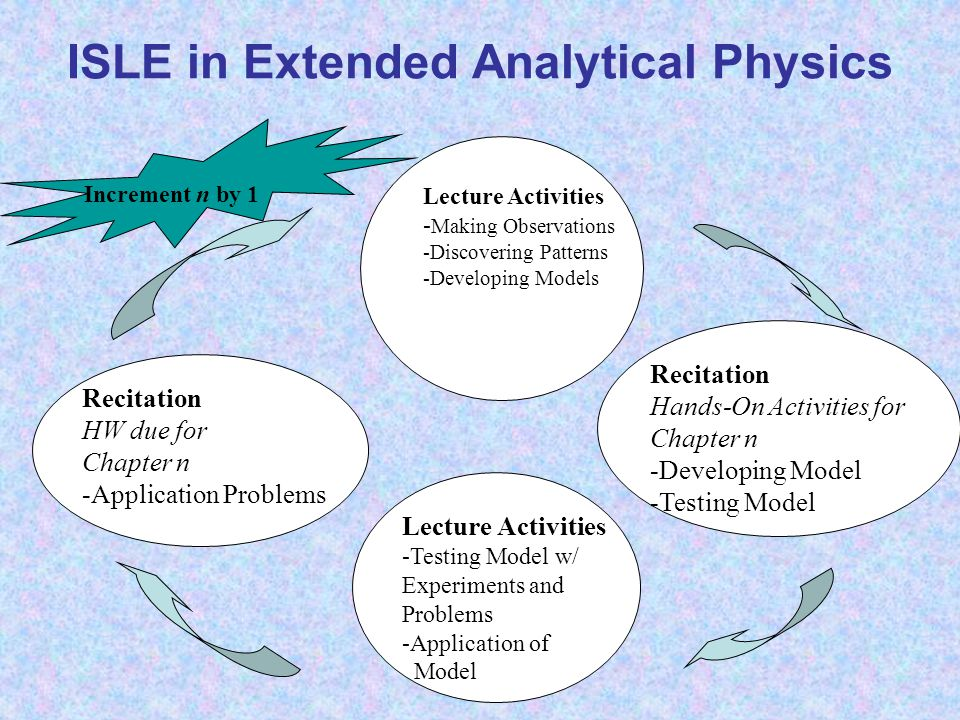 ISLE in Extended Analytical Physics Lecture Activities - Making Observations -Discovering Patterns -Developing Models Lecture Activities -Testing Model w/ Experiments and Problems -Application of Model Recitation Hands-On Activities for Chapter n -Developing Model -Testing Model Recitation HW due for Chapter n -Application Problems Increment n by 1