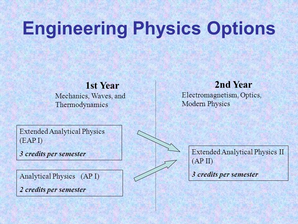 Engineering Physics Options Extended Analytical Physics (EAP I) 3 credits per semester Analytical Physics (AP I) 2 credits per semester Extended Analytical Physics II (AP II) 3 credits per semester 1st Year Mechanics, Waves, and Thermodynamics 2nd Year Electromagnetism, Optics, Modern Physics