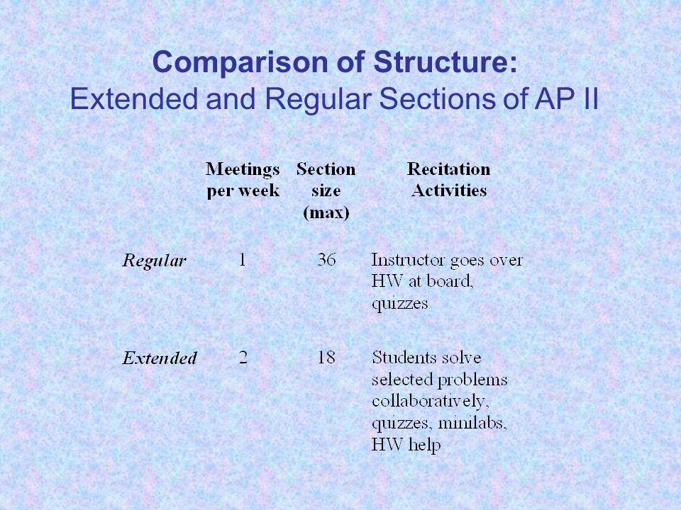 Comparison of Structure: Extended and Regular Sections of AP II