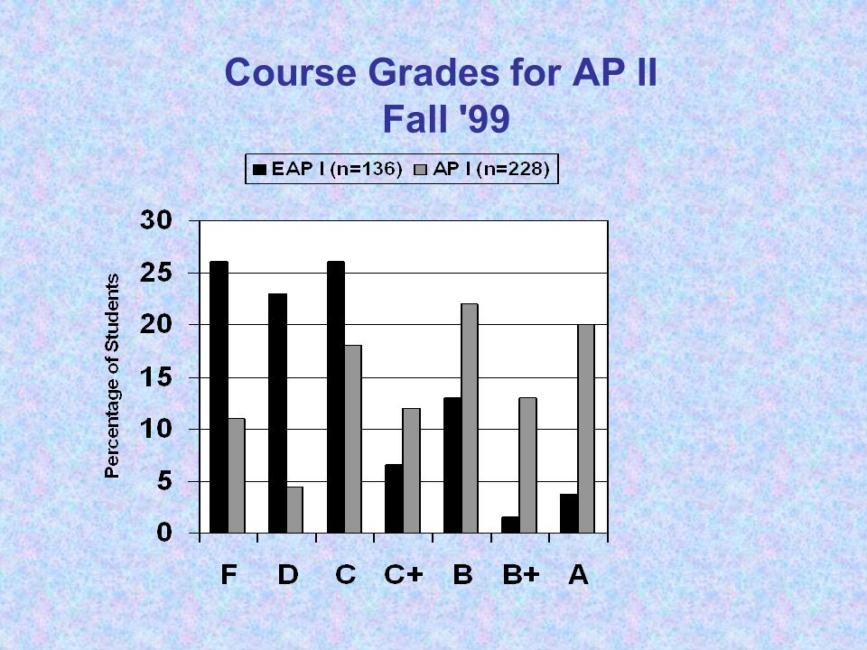 Course Grades for AP II Fall '99