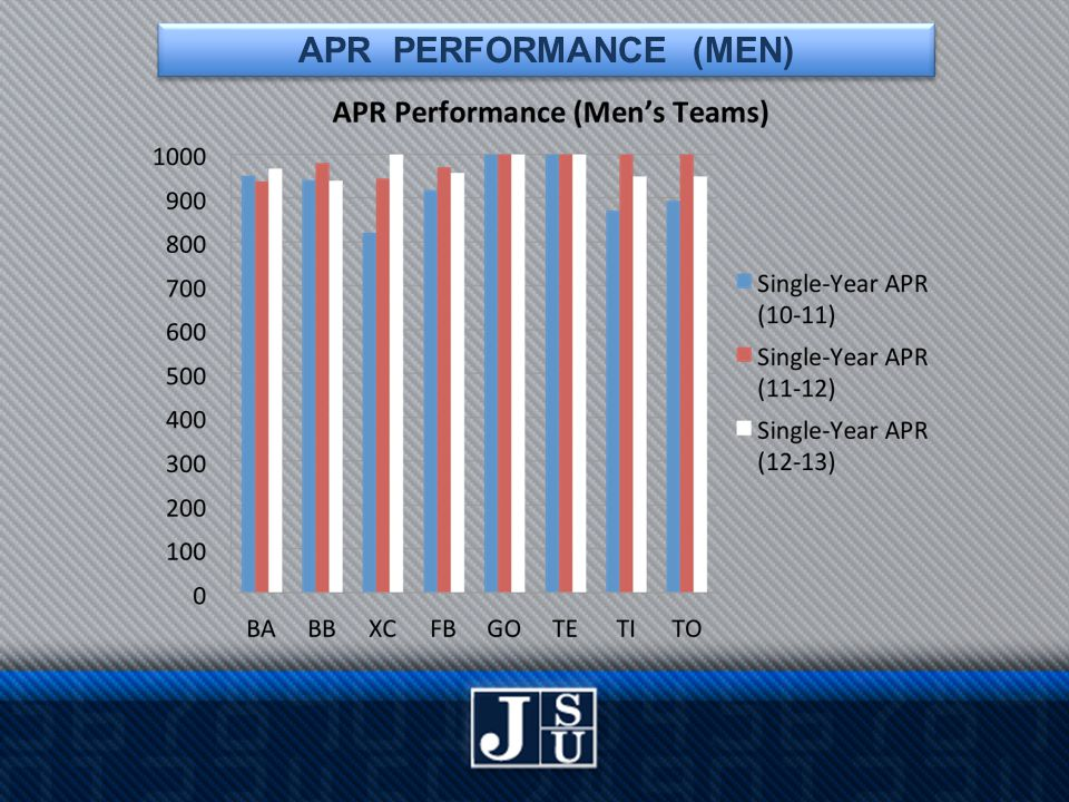 APR PERFORMANCE (MEN)