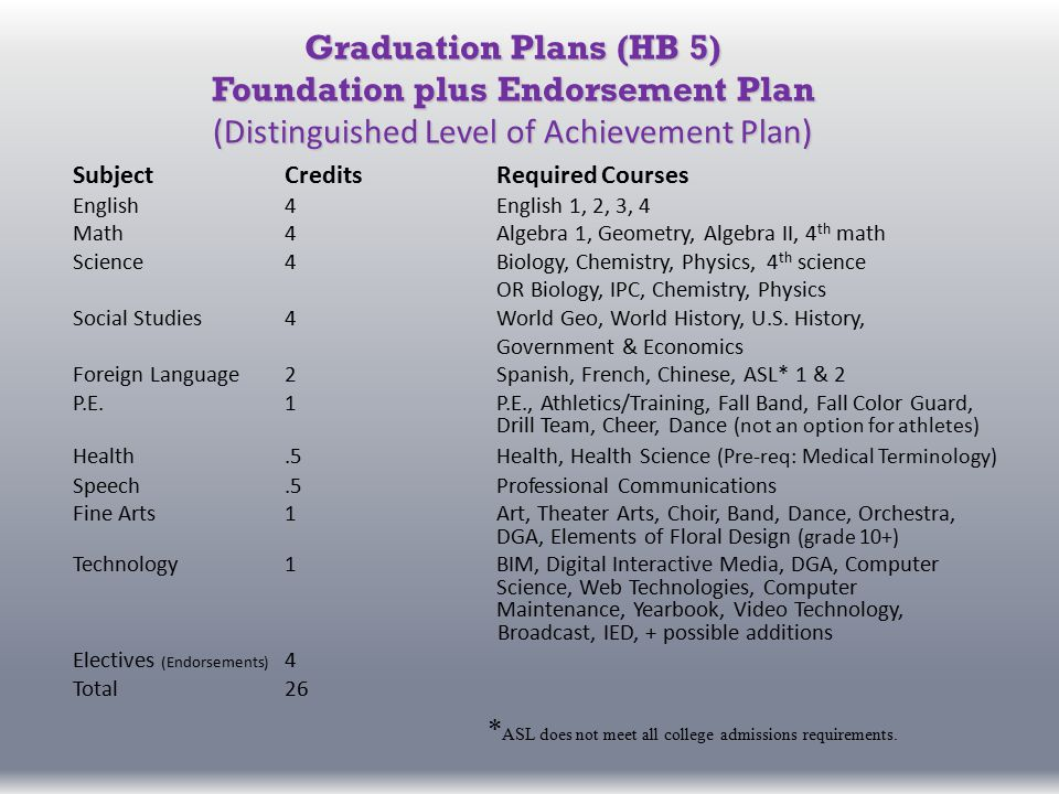 Graduation Plans (HB 5) Foundation plus Endorsement Plan (Distinguished Level of Achievement Plan) SubjectCreditsRequired Courses English4English 1, 2, 3, 4 Math4Algebra 1, Geometry, Algebra II, 4 th math Science4Biology, Chemistry, Physics, 4 th science OR Biology, IPC, Chemistry, Physics Social Studies4World Geo, World History, U.S.