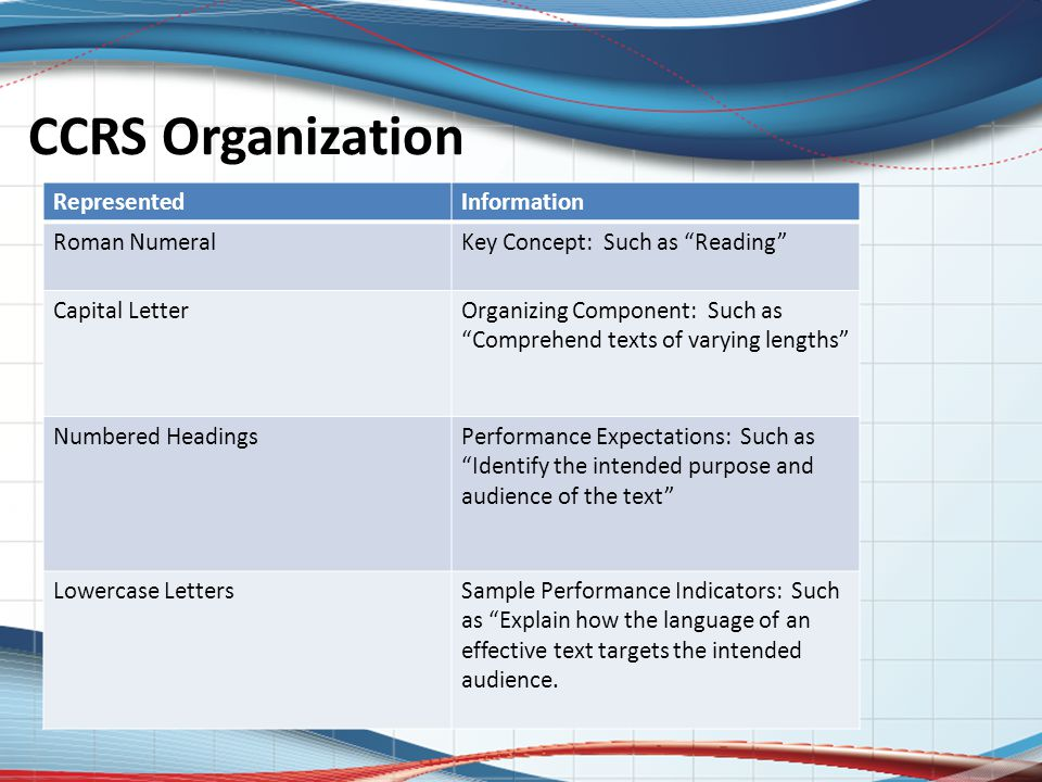 CCRS Organization RepresentedInformation Roman NumeralKey Concept: Such as Reading Capital LetterOrganizing Component: Such as Comprehend texts of varying lengths Numbered HeadingsPerformance Expectations: Such as Identify the intended purpose and audience of the text Lowercase LettersSample Performance Indicators: Such as Explain how the language of an effective text targets the intended audience.
