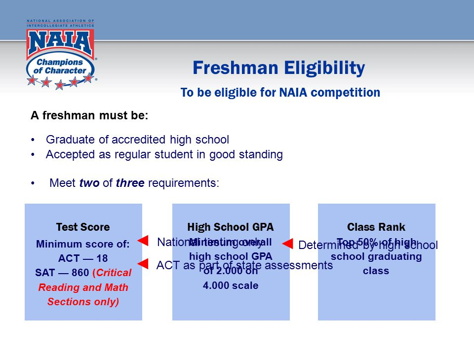 Freshman Eligibility A freshman must be: Graduate of accredited high school Accepted as regular student in good standing Meet two of three requirements: Test Score Minimum score of: ACT — 18 SAT — 860 (Critical Reading and Math Sections only) High School GPA Minimum overall high school GPA of 2.000 on 4.000 scale Class Rank Top 50% of high school graduating class To be eligible for NAIA competition ◄ National testing only ◄ ACT as part of state assessments ◄ Determined by high school