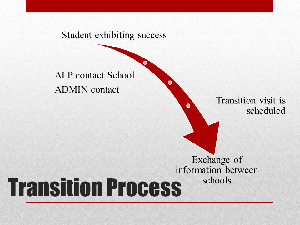 Transition Process Student exhibiting success ALP contact School ADMIN contact Transition visit is scheduled Exchange of information between schools